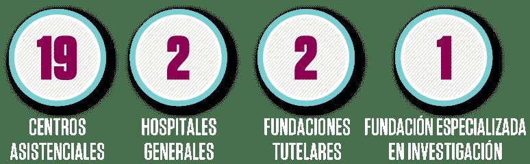 cifras de hermanas hospitalarias en España 2019